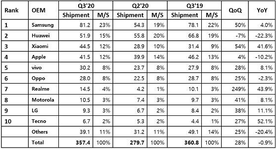 Mercado mundial de smartphones. Tercer trimestre de 2020.