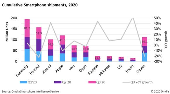 Acumulado de smartphones comercializados en lo que llevamos de 2020.