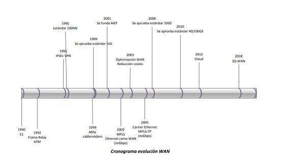 Cronograma de la evolución de las redes WAN.