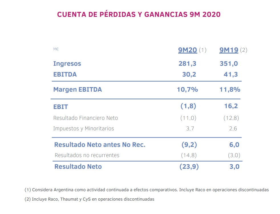Resultados Grupo Ezentis hasta 30 de septiembre de 2020.