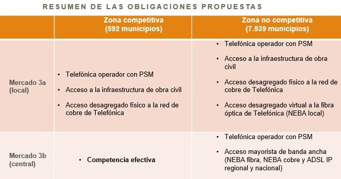 Resumen de obligaciones propuestas por la CNMC.