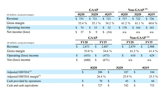 Resultados Avaya año fiscal 2020.