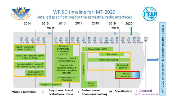 Cronología IMT 2020.