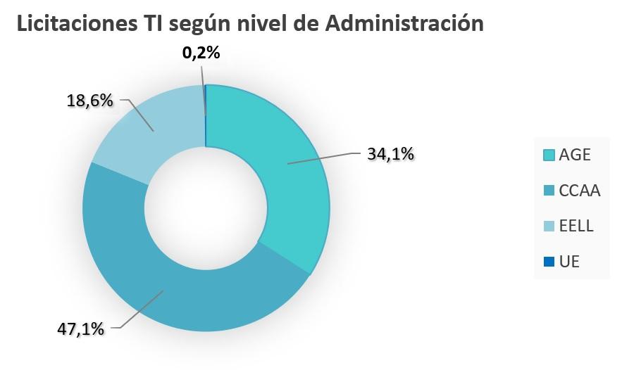 Informe semestral de licitaciones de Consultoría y Servicios TI - Primer semestre de 2020