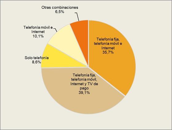 Gasto en servicios de telecomunicaciones en España. Segundo trimestre 2020.