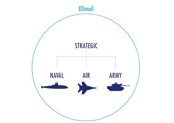 Defensa elige Thales XOmail como su sistema de Mensajería Formal.