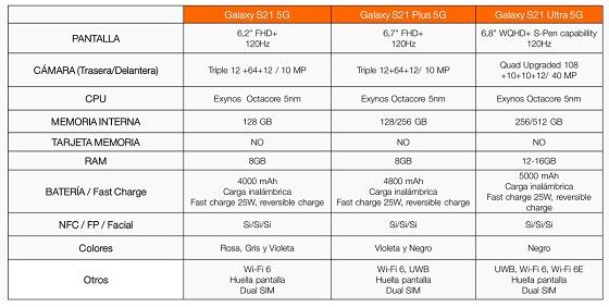 Tabla comparativa de la familia Samsung Galaxy S21.