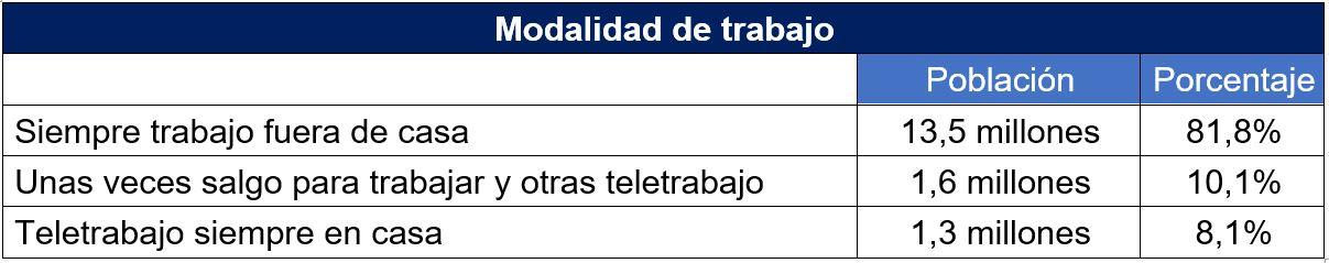 Personas que teletrabajan en España. Fuente EGM (septiembre noviembre 2020)