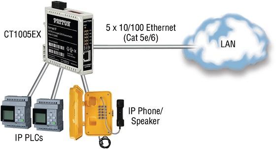 Patton CT1005EX: nuevo switch Ethernet para entornos industriales.