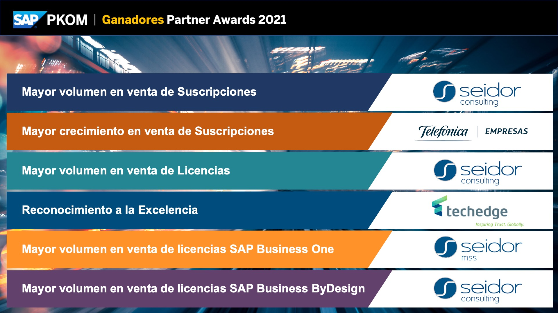 Los mejores partners de SAP en 2020.