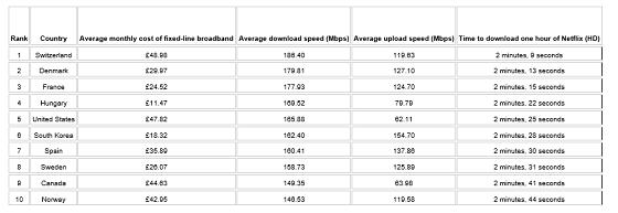 Los 10 países con mejor ancho de banda