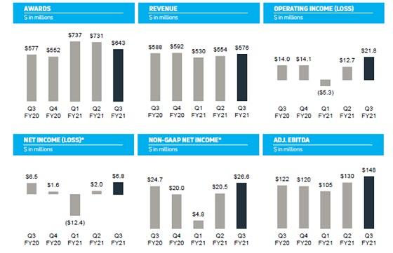 Facturación Viasat tercer trimestre de 2021.