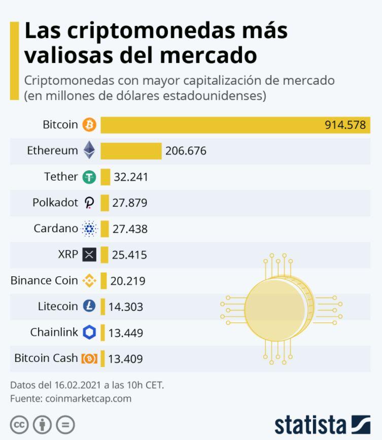 Fuente: Statista.