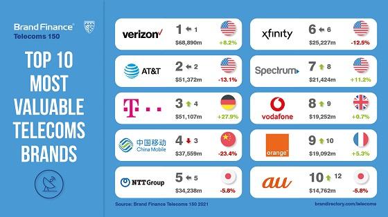 Marcas de telecomunicaciones más valiosas del mundo en 2020.
