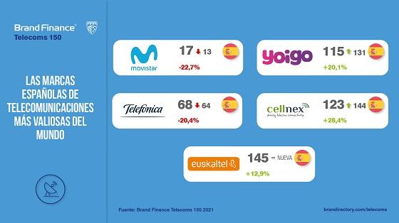 Marcas de telecomunicaciones españolas más valiosas del mundo en 2020.