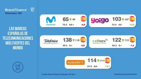 Marcas de telecomunicaciones españolas más fuertes del mundo en 2020.