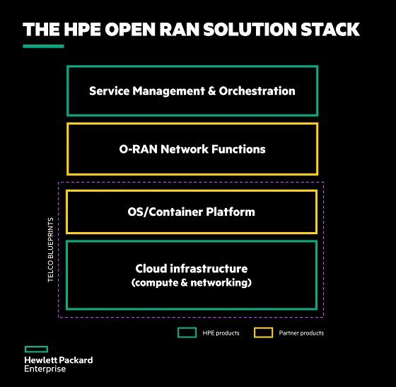 Detalles de HPE Open RAN Solution Stack