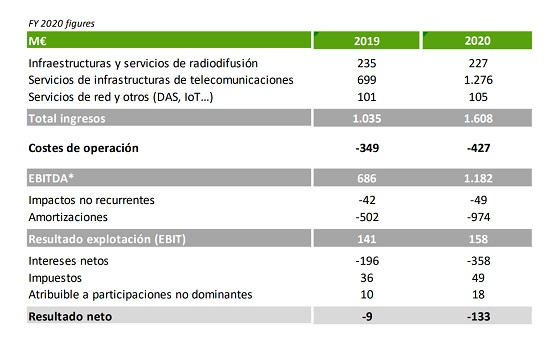 Resultados Cellnex Telecom 2020.
