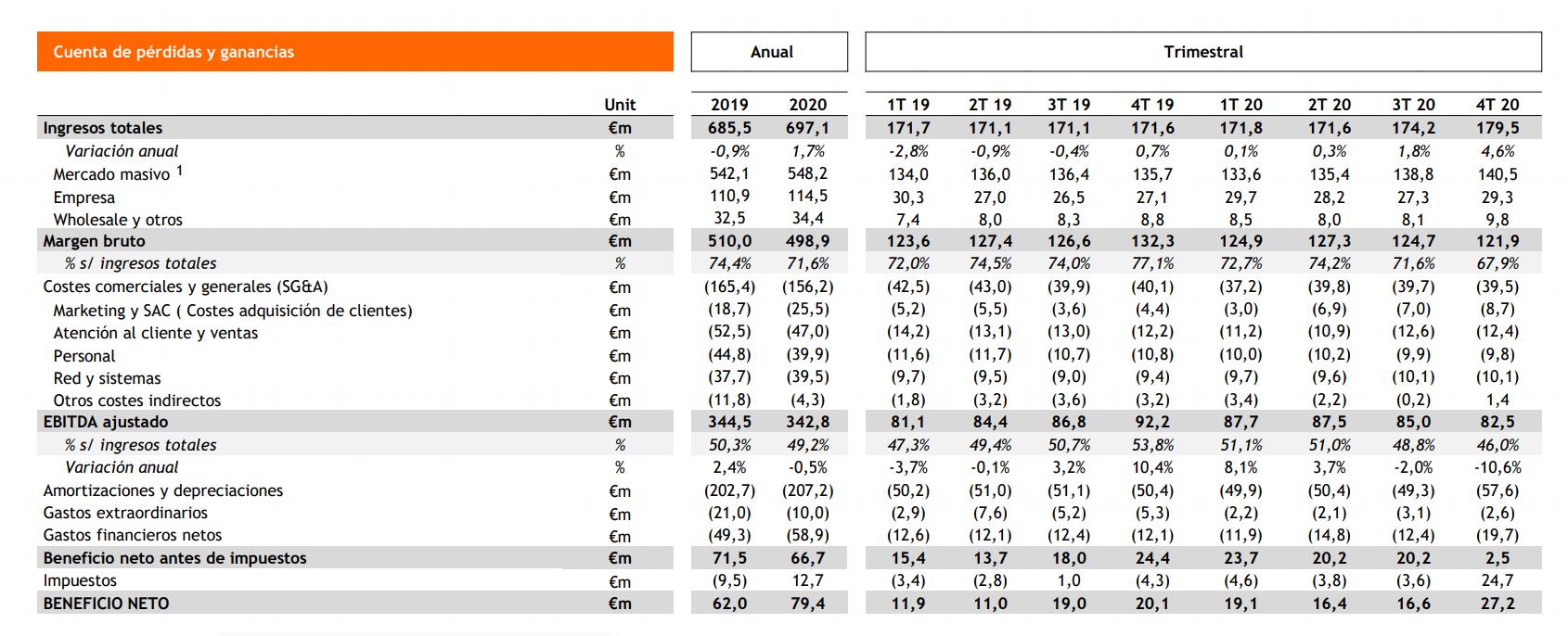 Resultados Grupo Euskaltel 2020.
