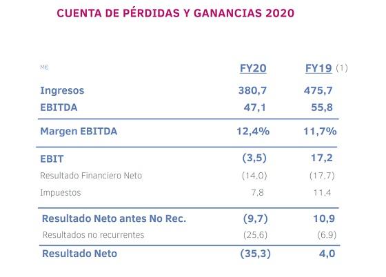 Pérdidas y ganancias del Grupo Ezentis en 2020.