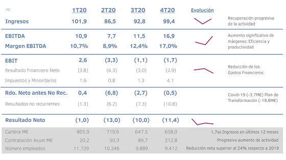Resultados Grupo Ezentis año 2020 por trimestre.