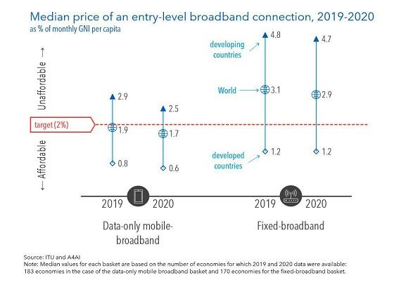 Precio medio de conexión de banda ancha en el mundo.