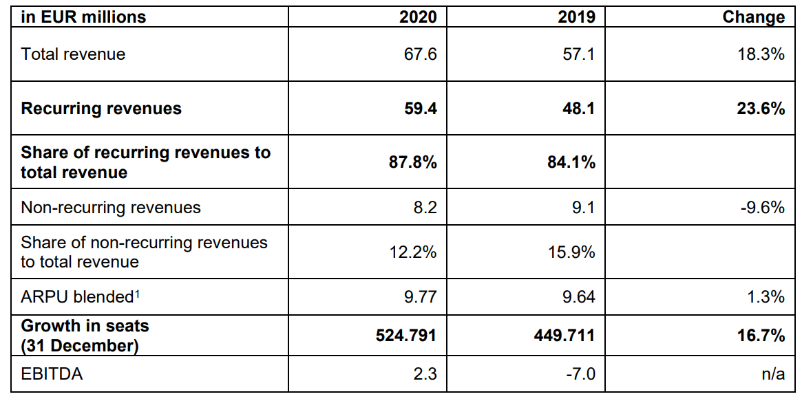 Resultados preliminares NFON 2020.