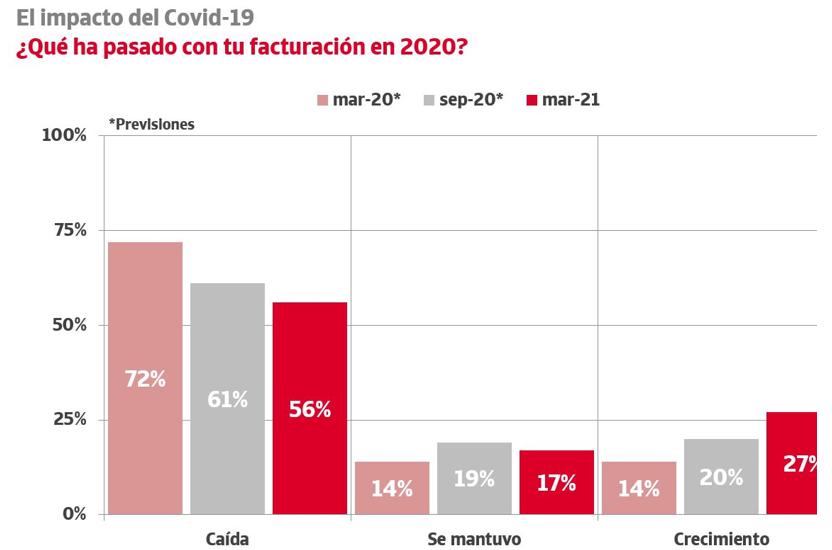 Disminución ingresos empresas españolas