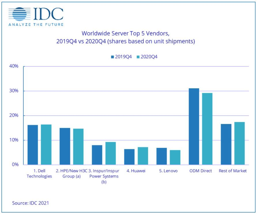 Fuente: IDC.