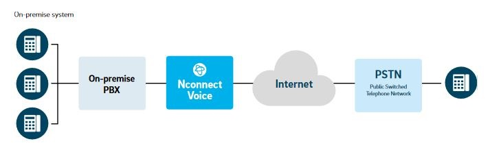 NFON renews its SIP Trunk solution with Nconnect Voice 2.0.