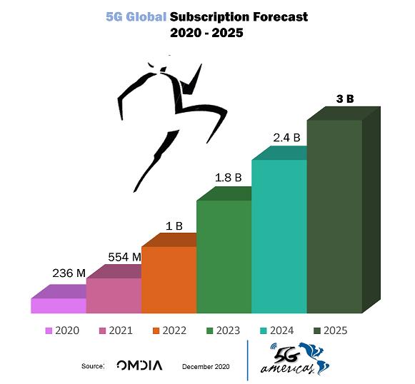 Pronóstico de subscripciones 5G en el mundo.