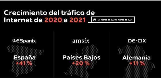 Infografía del crecimiento del tráfico de Internet de 2020 a 2021.