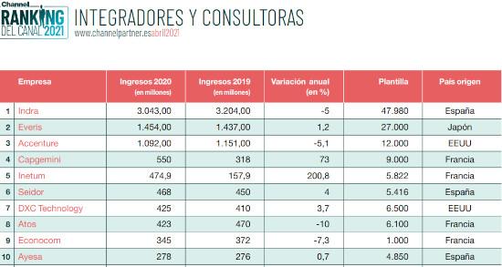 Ranking integradores y consultoras 2021