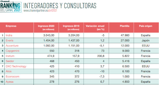 Cuadro integradores y consultoras 2021