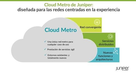 Juniper Cloud Metro.