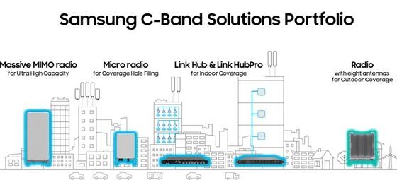 Nuevas soluciones de red C-band de Samsung.
